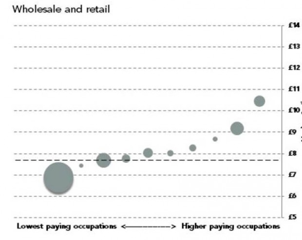 This chart shows the ten occupations with the lowest median wage in wholesale and retail, taken from the research discussed above. The shallow cure reflects that moving from sales assistant to supervisor or assistant manager does not appear to carry sizable pay increases. The dashed line represents the 2013 low pay threshold of £7.69.
